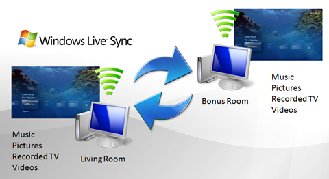 Windows Live Sync and my home network